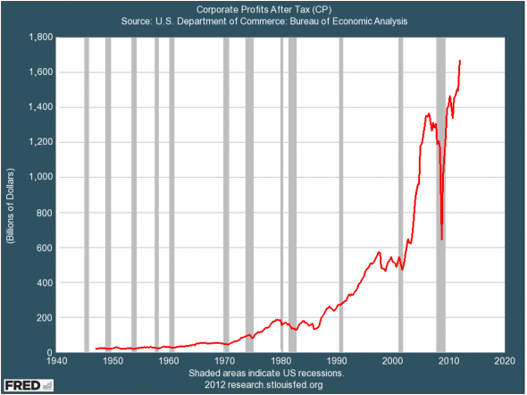Corporate profits at all time high