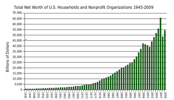 Total Net Worth US